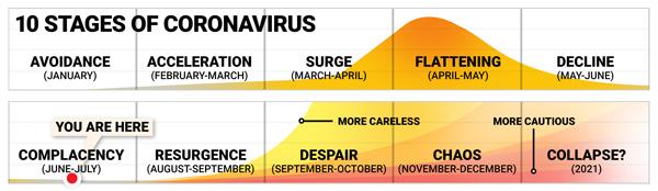 10 Stages of Coronavirus...