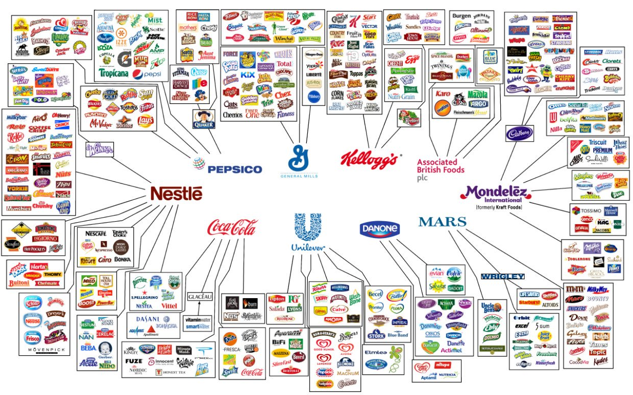 10 Companies That Control Almost Everything We Eat & Drink
