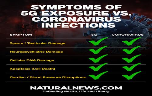 5G Exposure vs Coronavirus Symptoms
