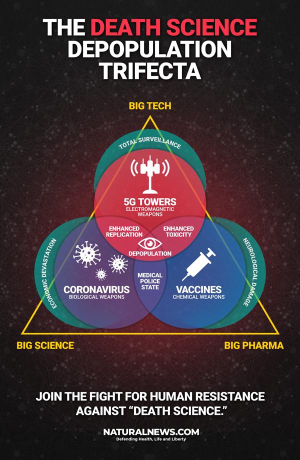 5G Death Science Depopulation Trifecta