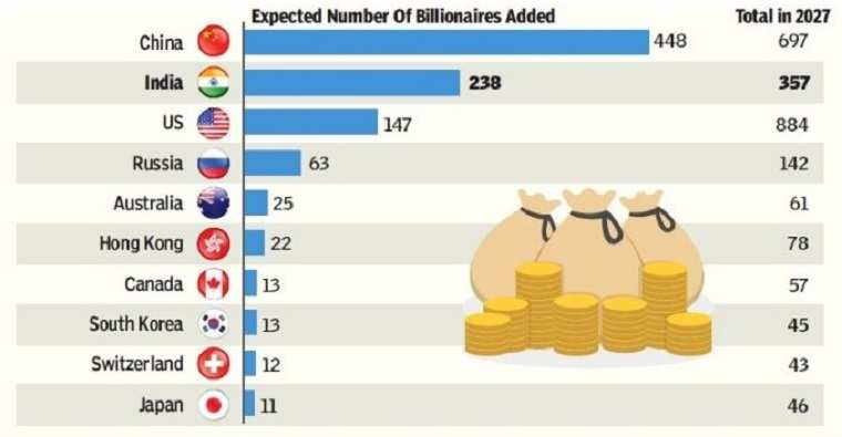 The Countries With The Next Billionaires 2027