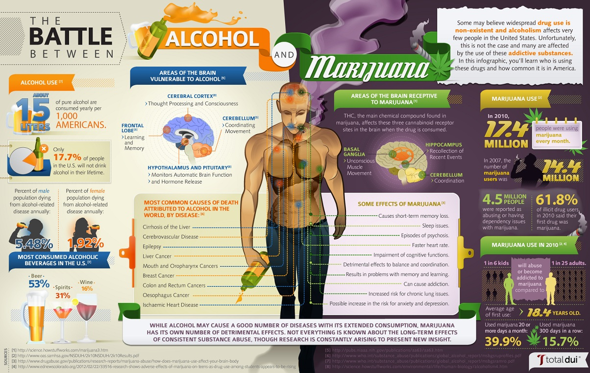 The Battle Between Alcohol vs Cannabis